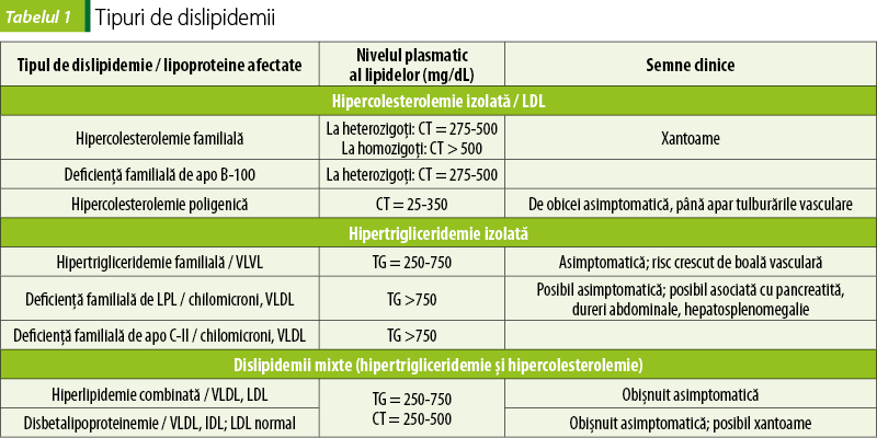 efectele secundare ale statinelor pierderea în greutate