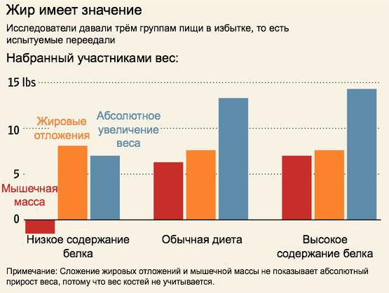 arderea grăsimilor fără a pierde în greutate corporală)