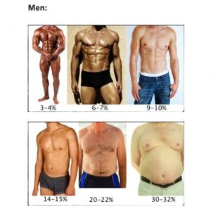 pierde procent de grăsime corporală)