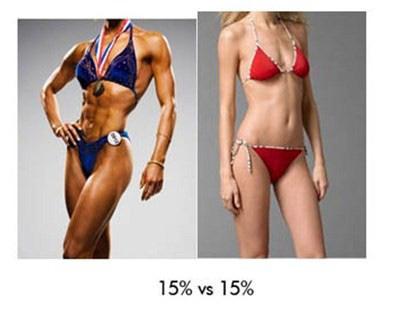 pierde procent de grăsime corporală pierderi în greutate cercuri întunecate