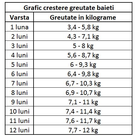 câte kg de greutate pe lună