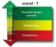 pierdere în greutate scanare dexa terapeutul să slăbească