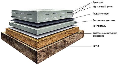 betonul pierde în greutate pe măsură ce vindecă