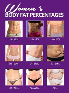 pierde procent de grăsime corporală tipuri de pierdere în greutate