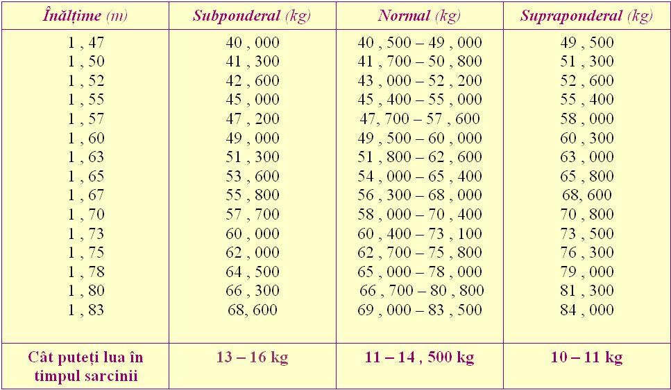 69 kg pierd in greutate)