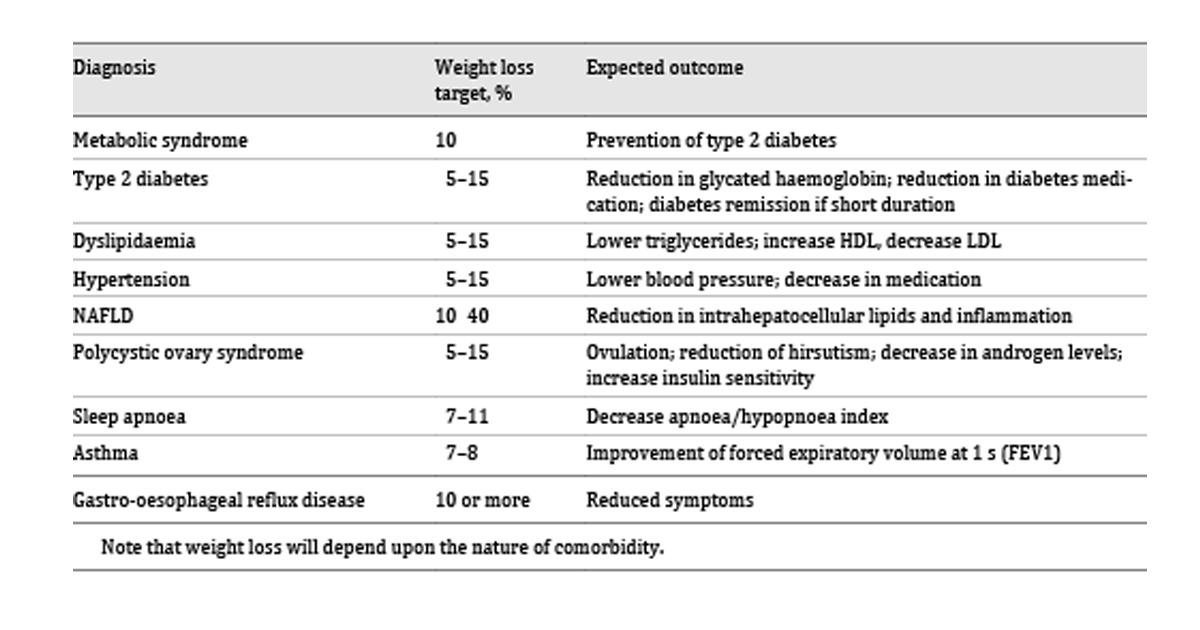 strategii de pierdere în greutate pentru obezi morbid)