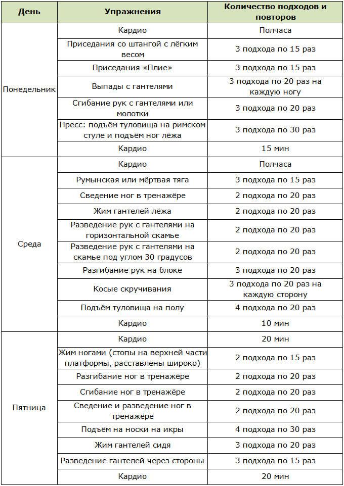 rata maximă de pierdere în greutate pe săptămână)
