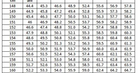 pierdere în greutate ideală kg)