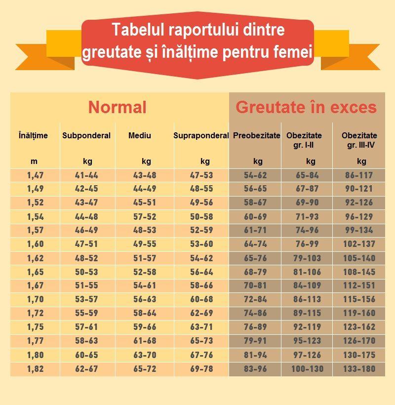 Semne de alarma: pierdere in greutate (scadere in greutate) involuntara | papaieftin.ro