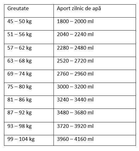 Pierdere în greutate de 50 kg