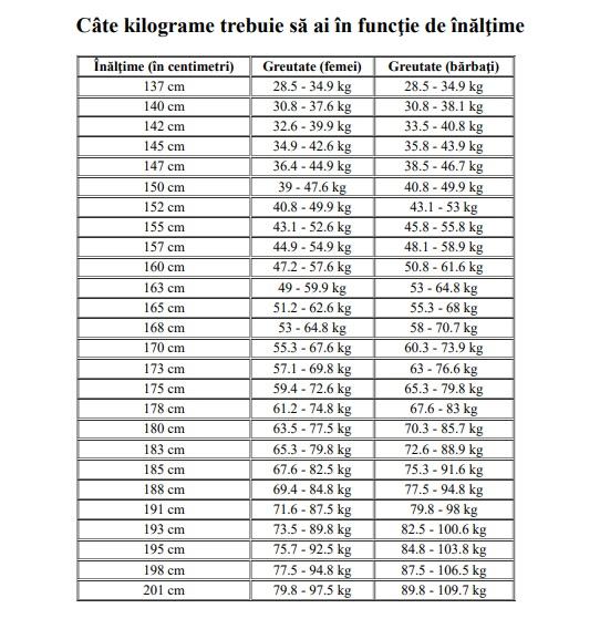 4 kilograme de pierdere în greutate