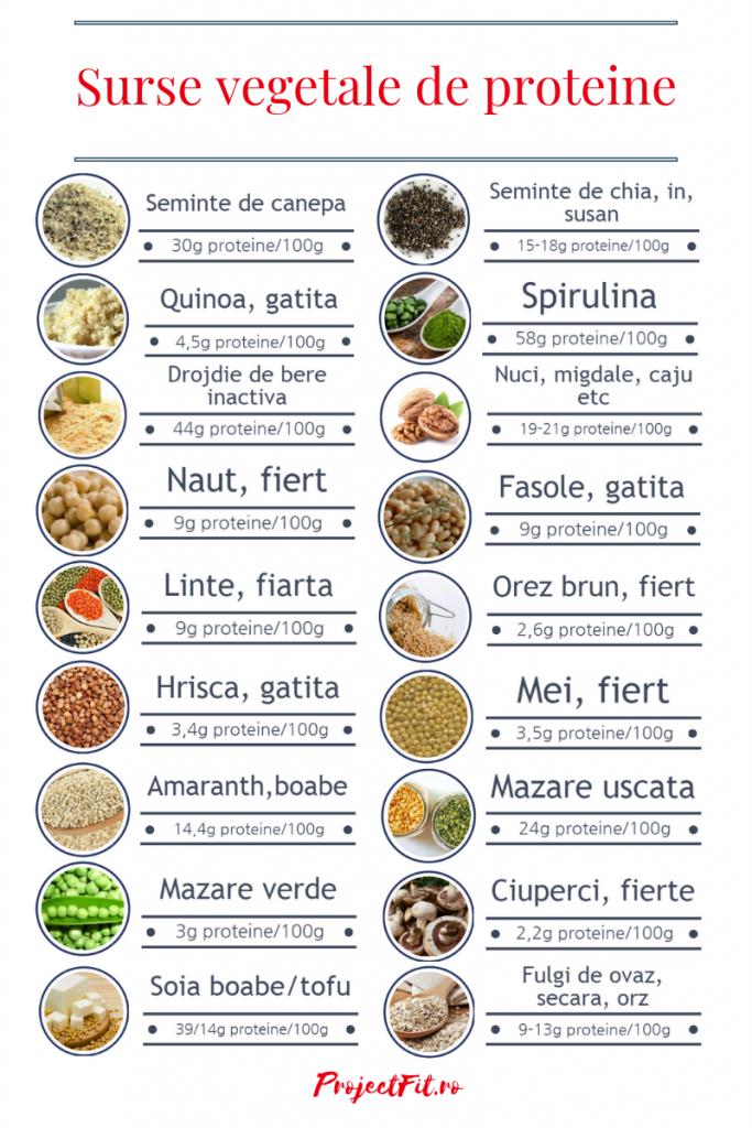 Quinoa pierdere în greutate succes)