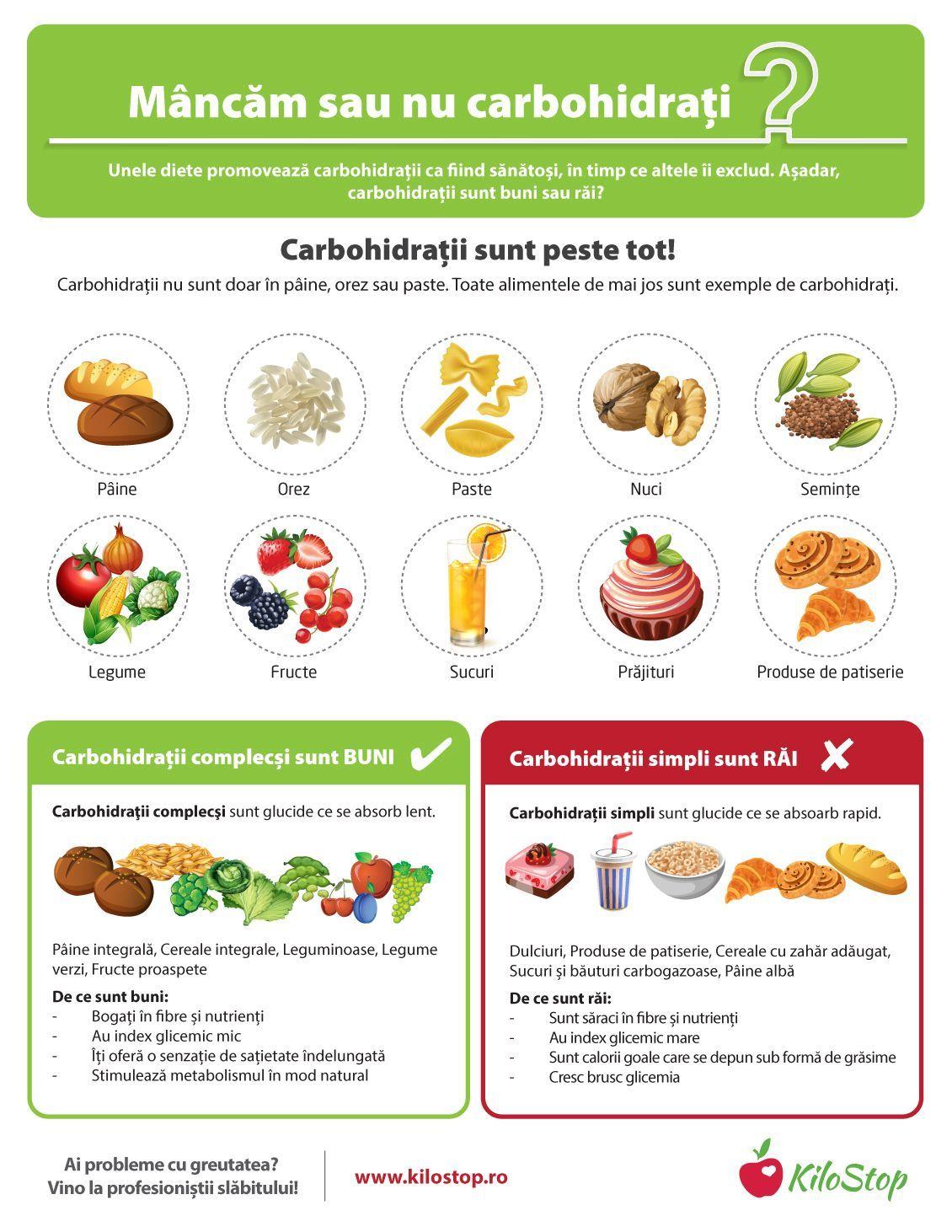 pierderea în greutate nu rezultă zahăr)