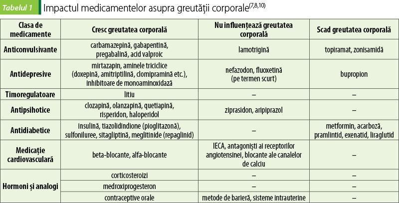 pierdere în greutate evaluare psihiatrică)
