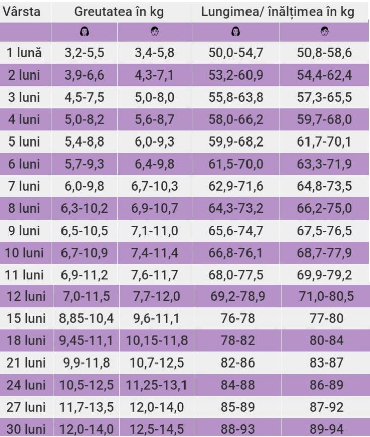 Pierdere în greutate de 10 kg în 4 luni
