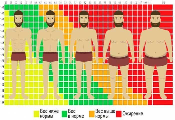 scădere în greutate a corpului de tambur