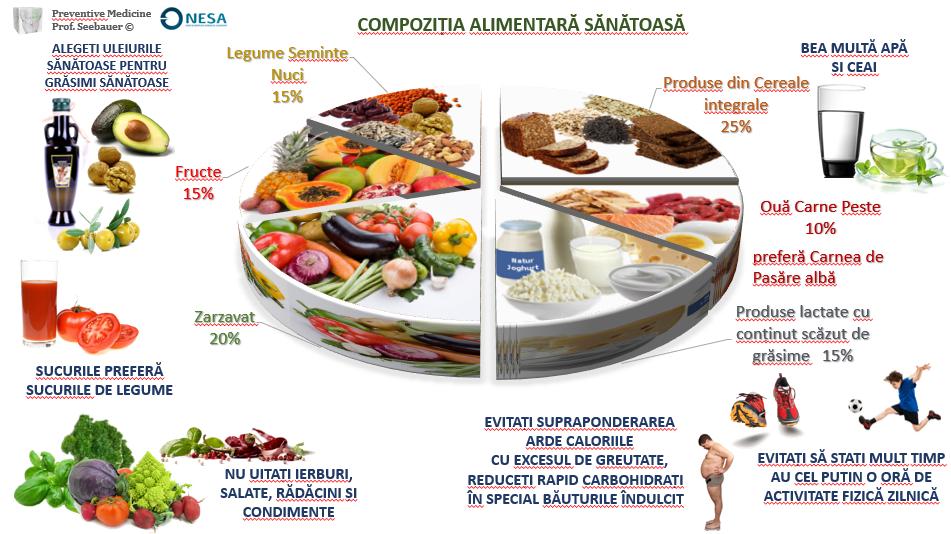 mâncați mai puțin pentru pierderea de grăsime