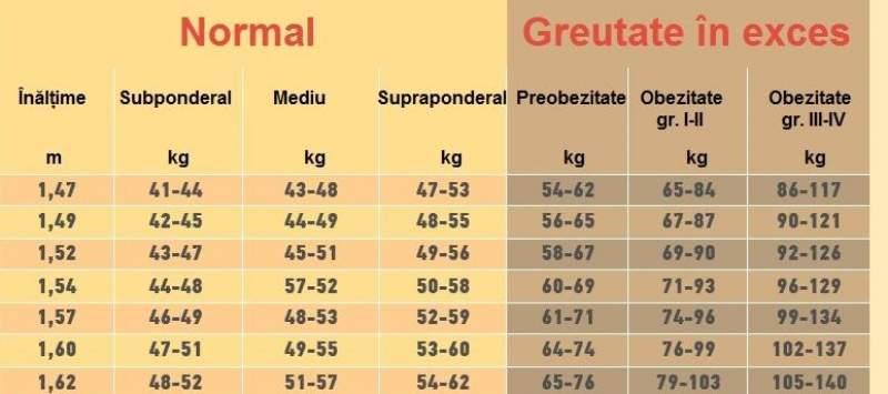 50 de kilograme pierd in greutate
