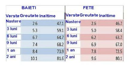Înălţimea şi greutatea bebeluşului în funcţie de vârstă (+ grafice de creştere)