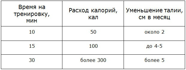 folosiți învelișul pentru a pierde în greutate)