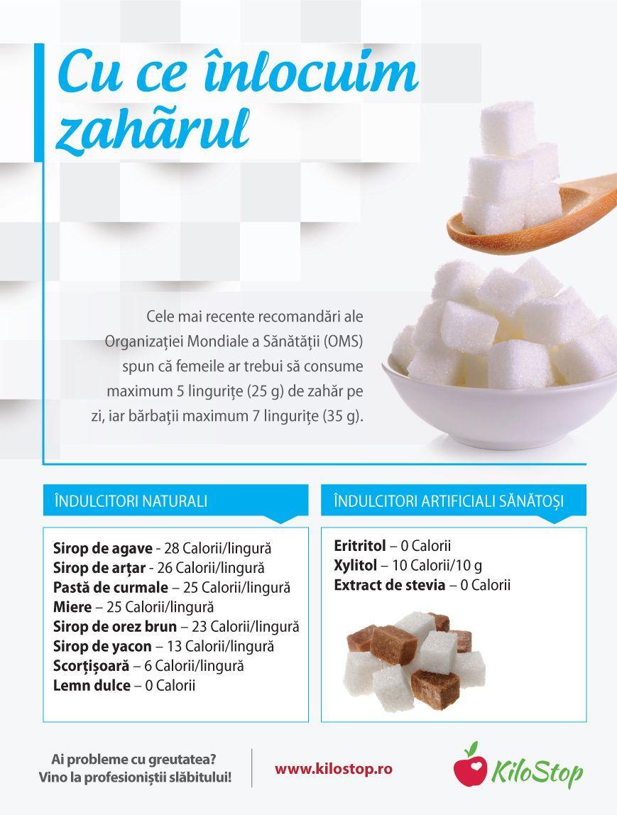 nu rezultă pierderea în greutate a zahărului)