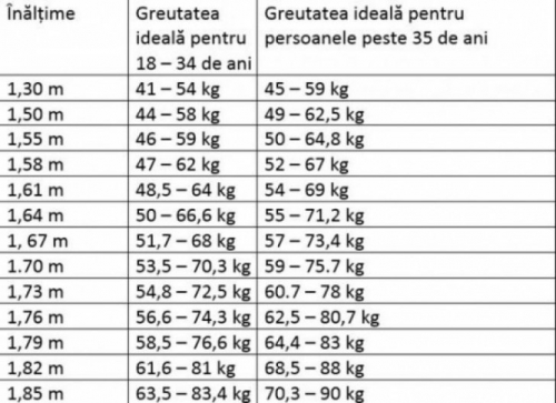 persoana in varsta pierde in greutate)