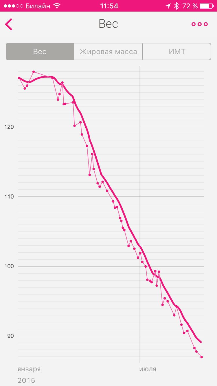 pierdeți în greutate în scurtă perioadă de timp)