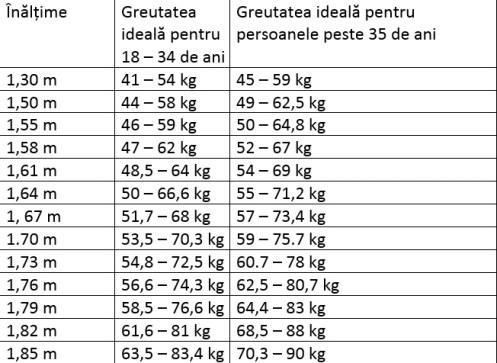 pierdere în greutate htv