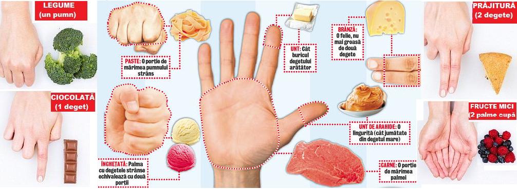 Cum să pierzi în greutate - Ghidul începătoarei - papaieftin.ro
