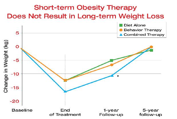 scădere în greutate uci