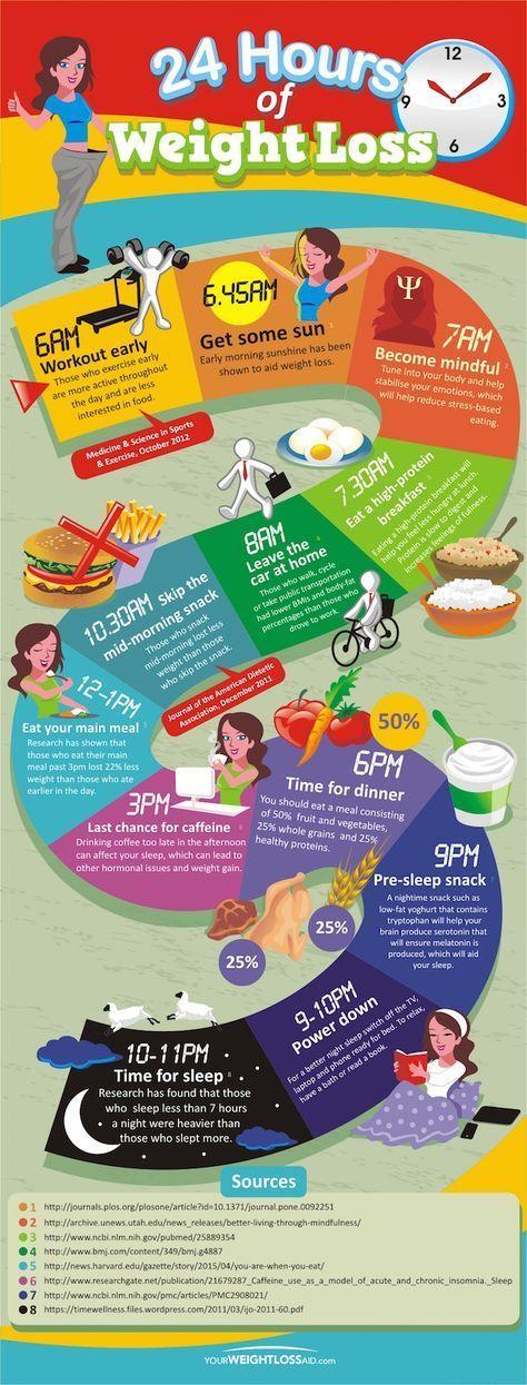 Hva betyr burn fat