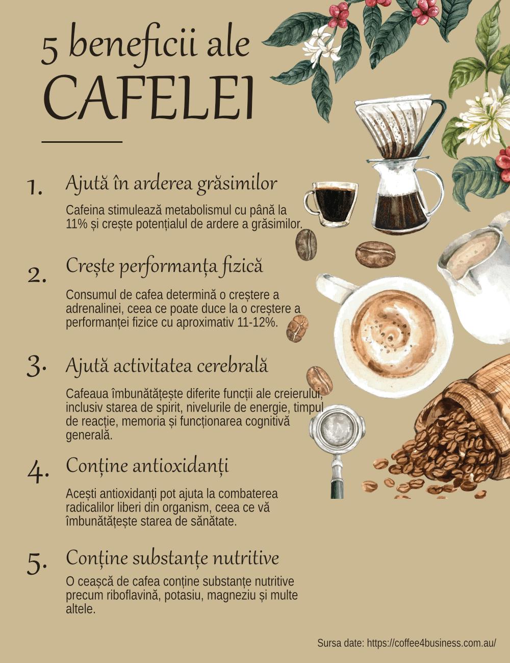poate cafeina ajuta la arderea grasimilor